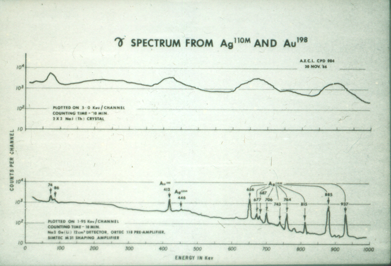 Early uses of computers in gamma ray spectral analysis